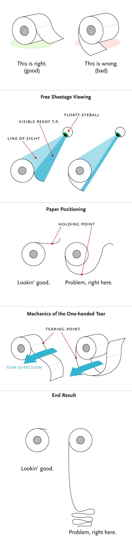 Instrucciones para colocar el papel higi�nico