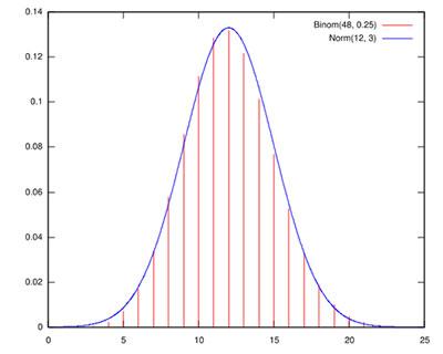 Curva con forma de campana de Gauss